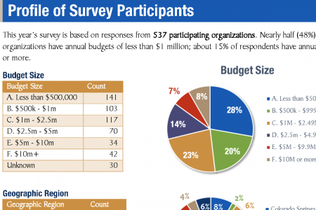 2016 Nonprofit Salary Survey Participants Preview